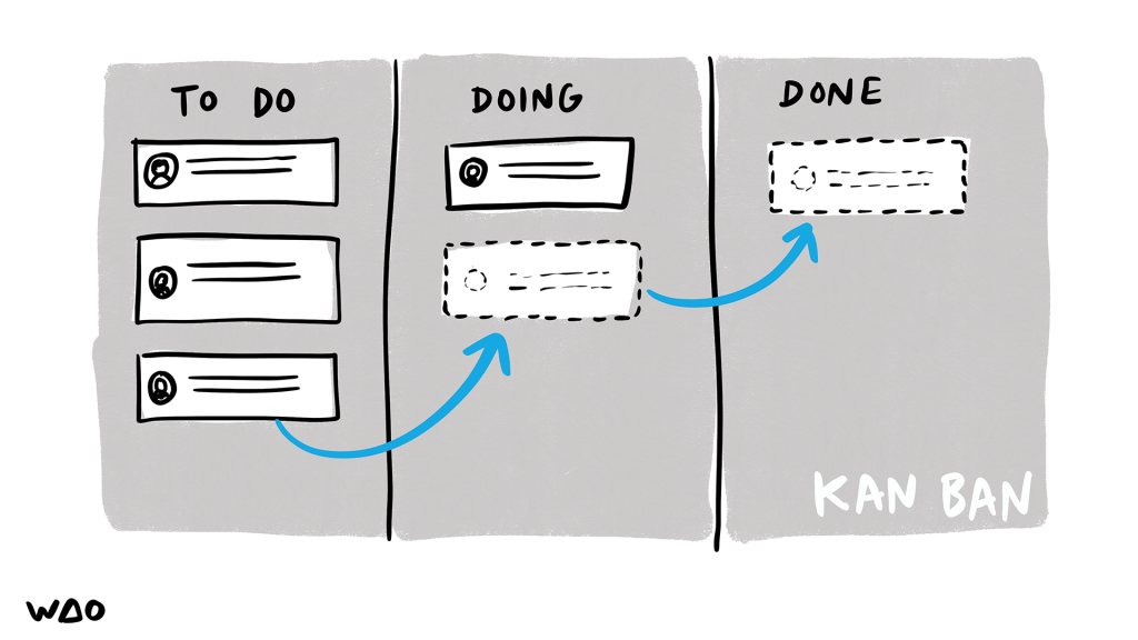 Kanban (to do, doing, done)