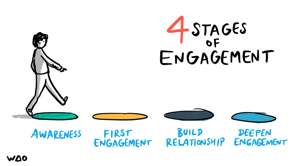 4 Stages of Engagement: awareness, first engagement, build relationship, deepen engagement